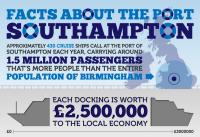 Port Southampton